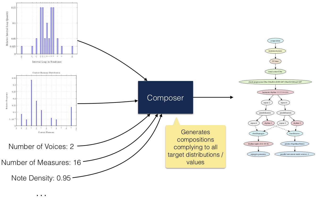 Algorithmic Composition – Music Processing Suite